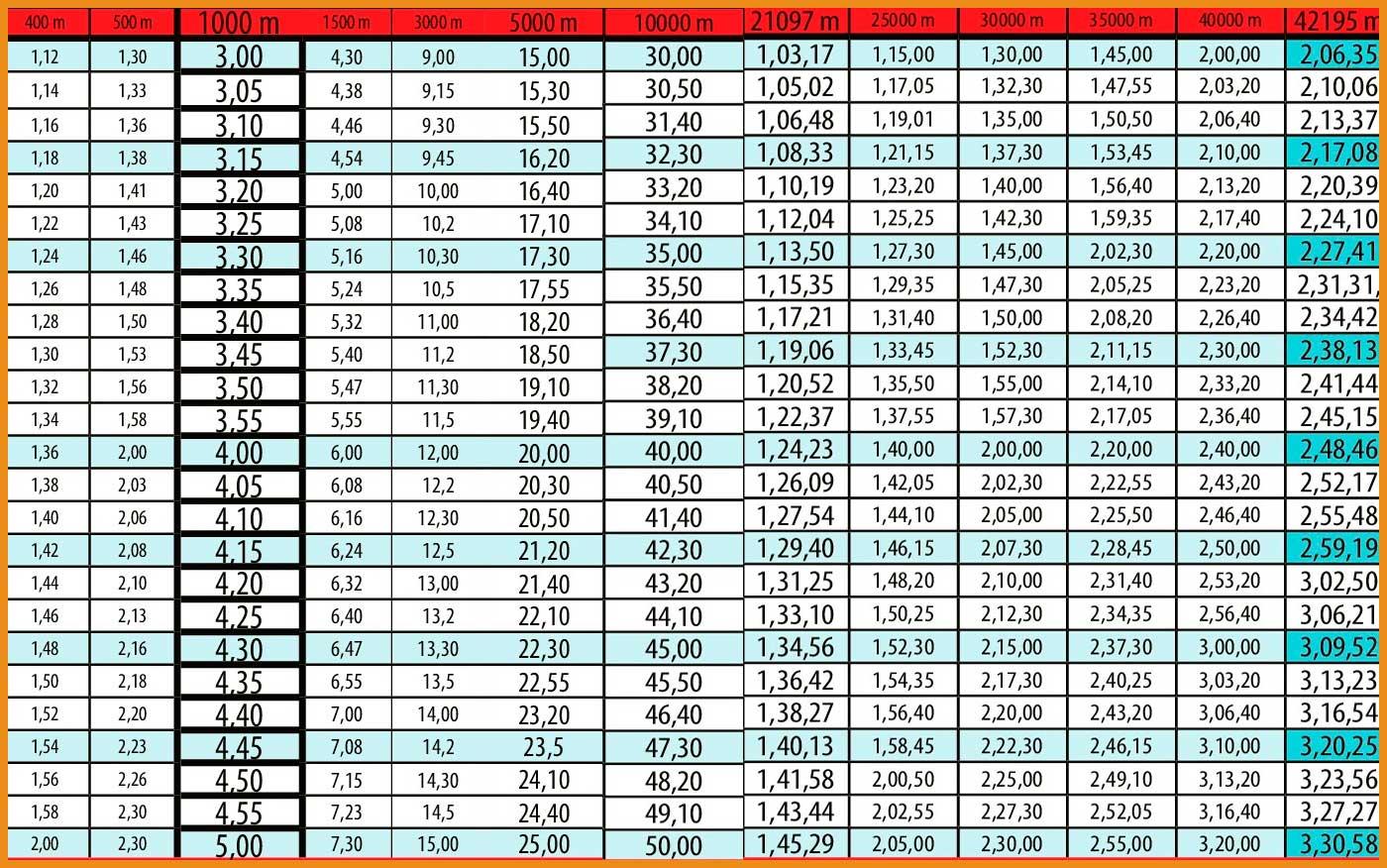 calcula tu ritmo de carrera - Tabla de ritmo de carrera - voyacorrer.com